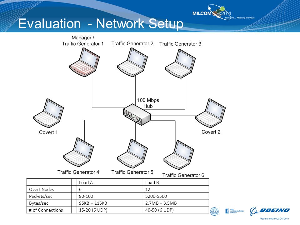 Evaluation - Network Setup Load ALoad B Overt Nodes612 Packets/sec80-1005200-5500 Bytes/sec95KB – 115KB2.7MB – 3.5MB # of Connections15-20 (6 UDP)40-5