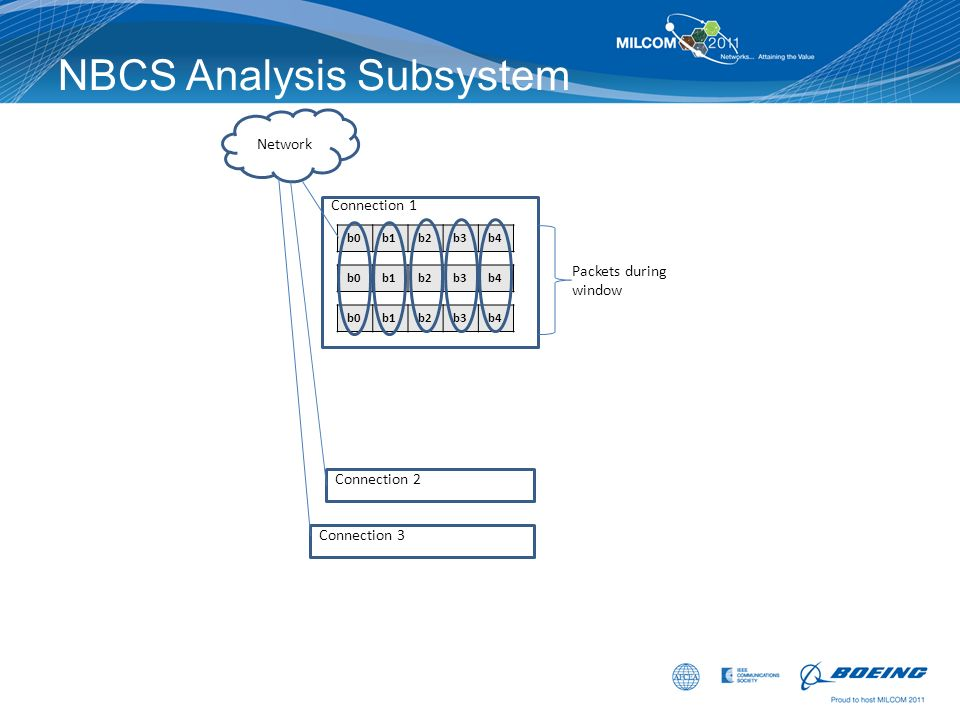 NBCS Analysis Subsystem Network b0b1b2b3b4 b0b1b2b3b4 Connection 1 b0b1b2b3b4 Packets during window Connection 2 Connection 3