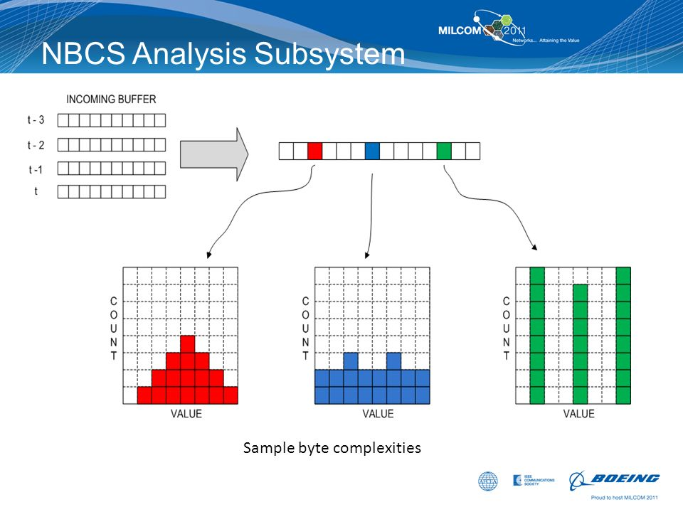 NBCS Analysis Subsystem Sample byte complexities