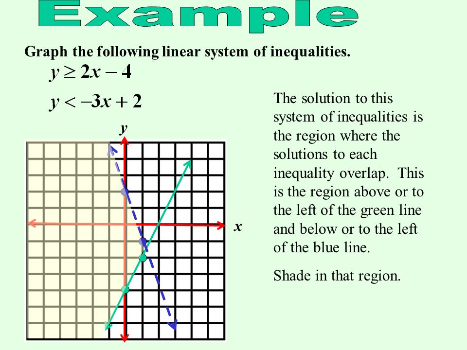 Graph the following linear system of inequalities. x y The region below the line should be shaded.