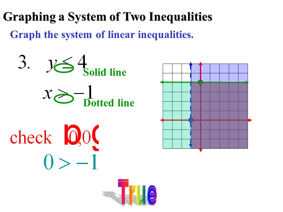 Graphing a System of Two Inequalities Graph the system of linear inequalities. Dotted line