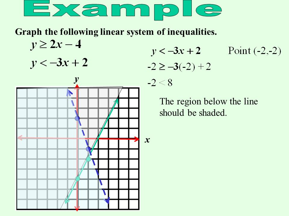 Graph the following linear system of inequalities. x y Use the slope and y- intercept to plot two points for the second inequality. Draw in the line.