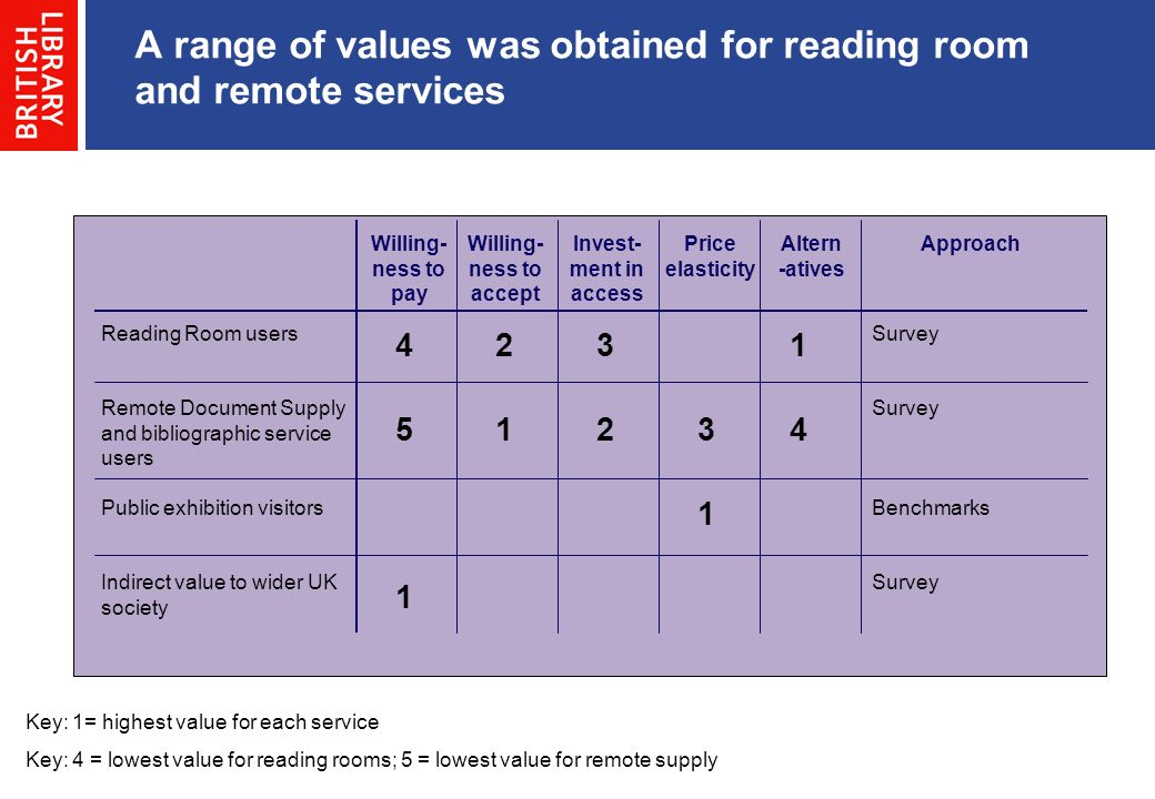 A range of values was obtained for reading room and remote services Approach Reading Room users Remote Document Supply and bibliographic service users