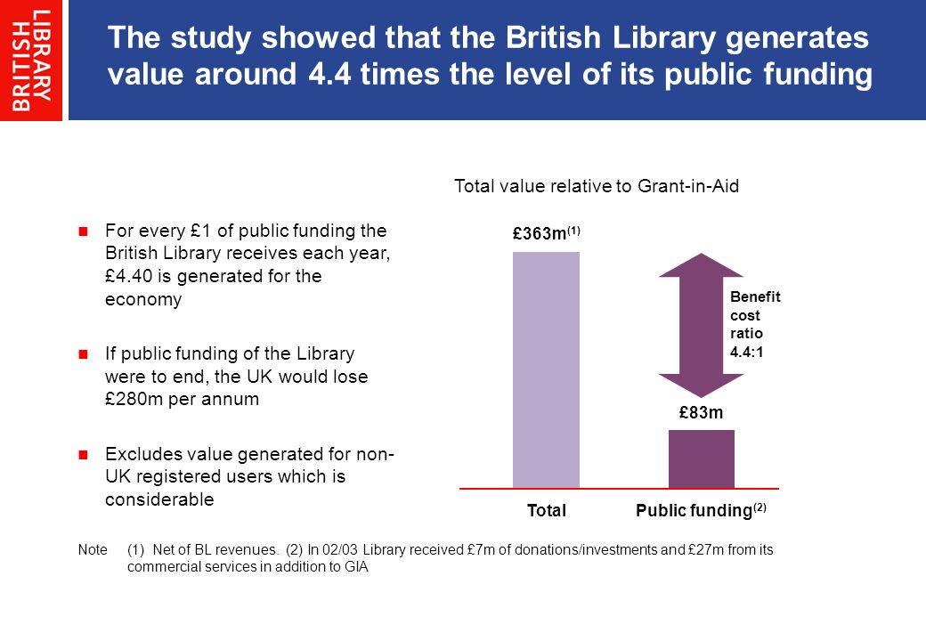 The study showed that the British Library generates value around 4.4 times the level of its public funding Note(1)Net of BL revenues. (2) In 02/03 Lib