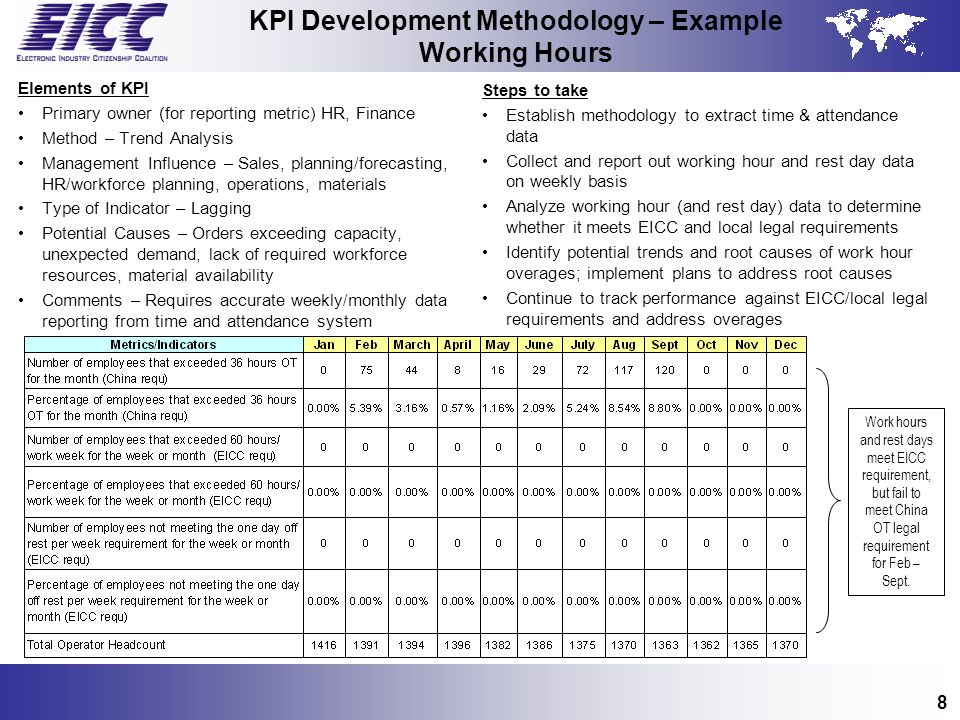 8 KPI Development Methodology – Example Working Hours Elements of KPI Primary owner (for reporting metric) HR, Finance Method – Trend Analysis Managem