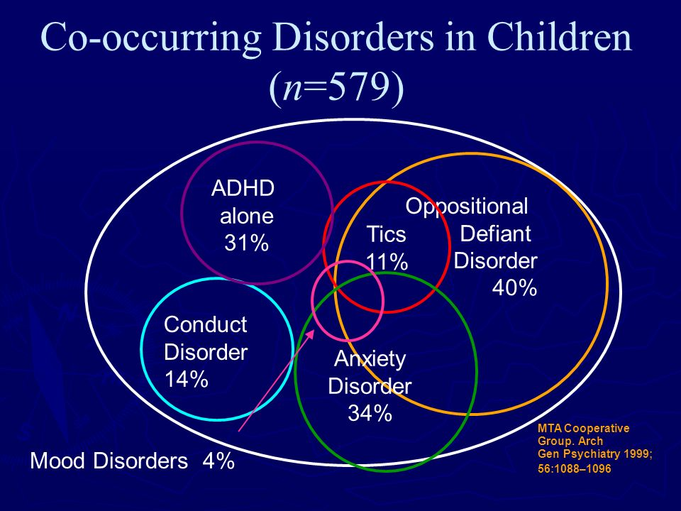 Co-occurring Disorders in Children (n=579) Oppositional Defiant Disorder 40% Tics 11% Conduct Disorder 14% ADHD alone 31% Anxiety Disorder 34% Mood Di