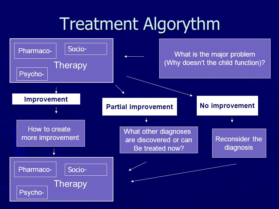 Treatment Algorythm What is the major problem (Why doesnt the child function)? Therapy Pharmaco- Psycho- How to create more improvement What other dia