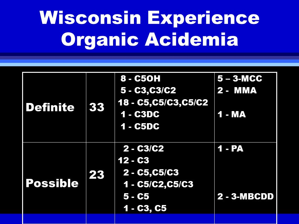 Wisconsin Experience Organic Acidemia 1 - PA 2 - 3-MBCDD 2 - C3/C2 12 - C3 2 - C5,C5/C3 1 - C5/C2,C5/C3 5 - C5 1 - C3, C5 23 Possible 5 – 3-MCC 2 - MM