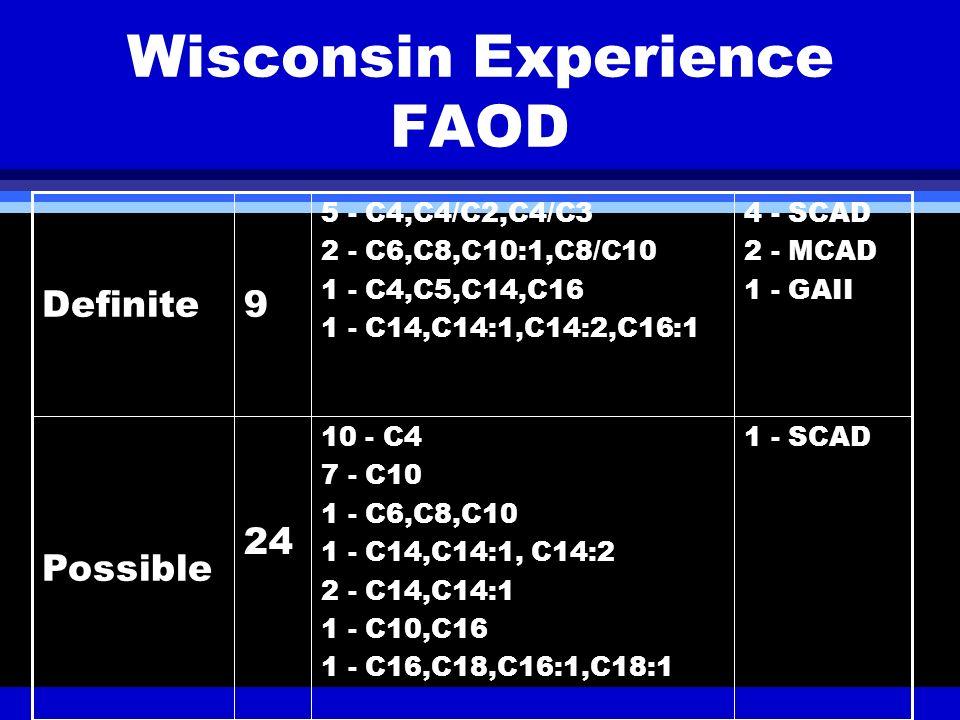 Wisconsin Experience FAOD 1 - SCAD10 - C4 7 - C10 1 - C6,C8,C10 1 - C14,C14:1, C14:2 2 - C14,C14:1 1 - C10,C16 1 - C16,C18,C16:1,C18:1 24 Possible 4 -