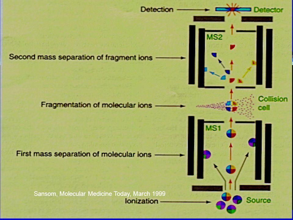 Sansom, Molecular Medicine Today, March 1999
