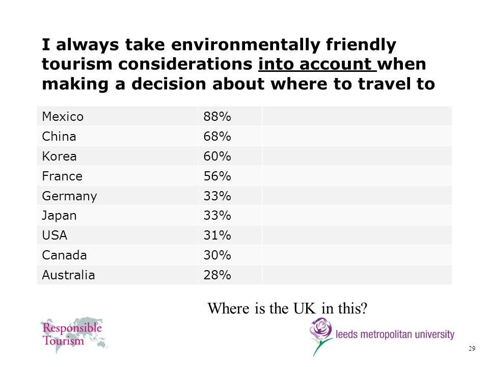 29 I always take environmentally friendly tourism considerations into account when making a decision about where to travel to Mexico88% China68% Korea