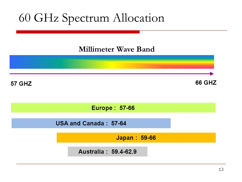 60 GHz Spectrum Allocation 13 Europe : 57-66 USA and Canada : 57-64 Japan : 59-66 Australia : 59.4-62.9 57 GHZ 66 GHZ Millimeter Wave Band