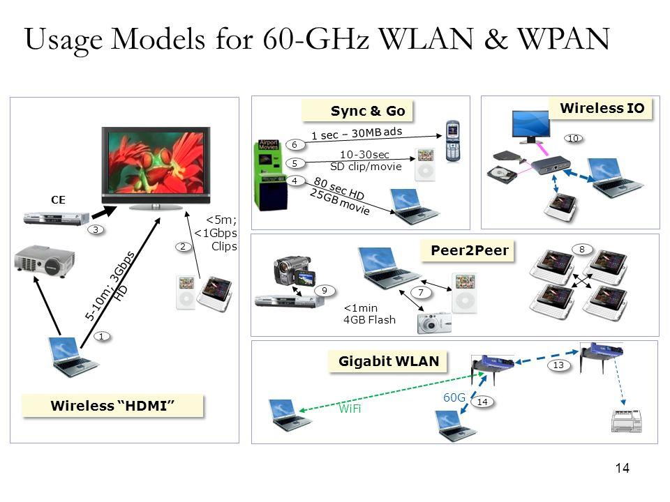 14 Wireless HDMI CE 5-10m; 3Gbps HD <5m; <1Gbps Clips 1 1 2 2 3 3 Peer2Peer <1min 4GB Flash 7 7 8 8 9 9 10 Wireless IO 1 sec – 30MB ads 10-30sec SD cl