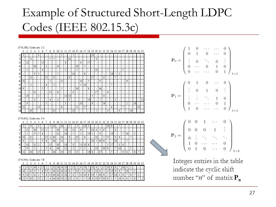 Example of Structured Short-Length LDPC Codes (IEEE 802.15.3c) 27 Integer entries in the table indicate the cyclic shift number n of matrix P n