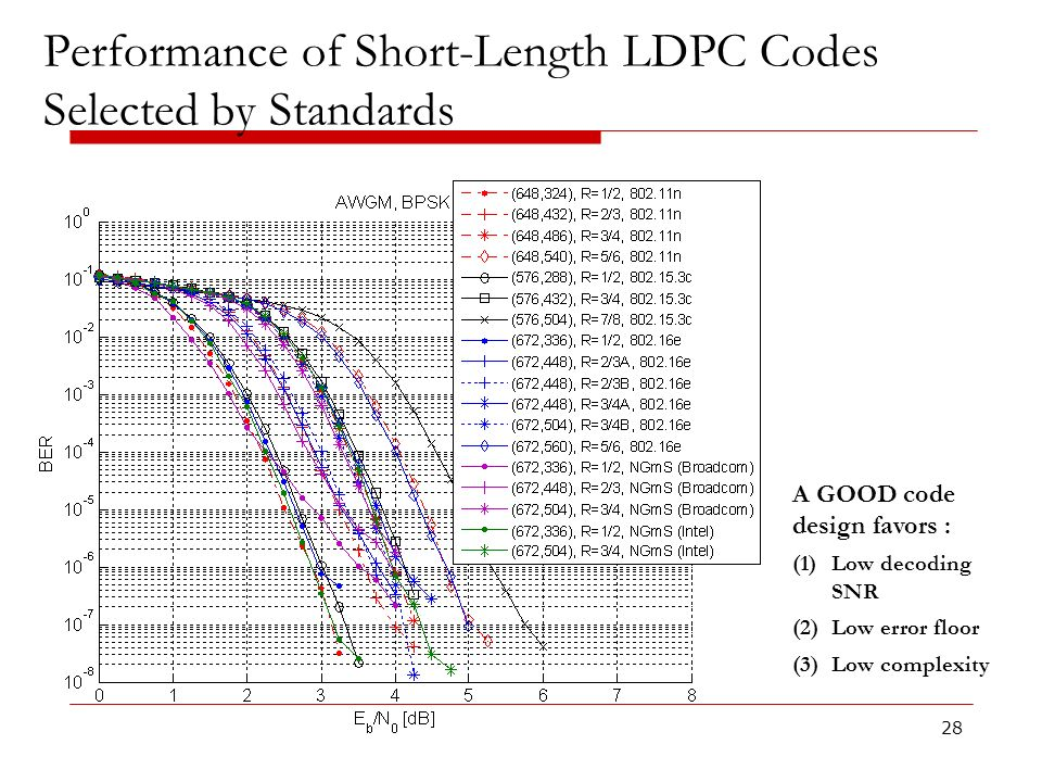 Performance of Short-Length LDPC Codes Selected by Standards 28 A GOOD code design favors : (1)Low decoding SNR (2)Low error floor (3)Low complexity