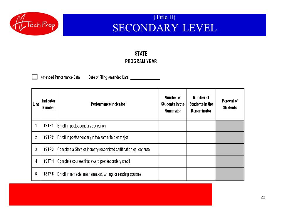 Student Accountability Forms for the Section 203 Indicators of Performance (Title II) SECONDARY LEVEL 22