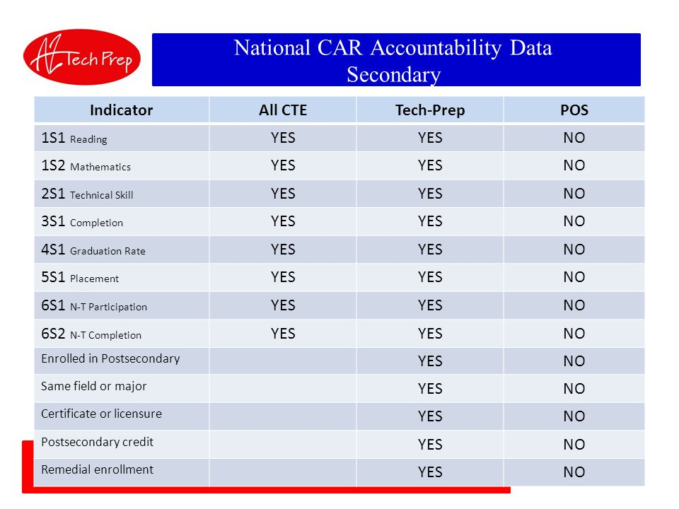 National CAR Accountability Data Secondary IndicatorAll CTETech-PrepPOS 1S1 Reading YES NO 1S2 Mathematics YES NO 2S1 Technical Skill YES NO 3S1 Completion YES NO 4S1 Graduation Rate YES NO 5S1 Placement YES NO 6S1 N-T Participation YES NO 6S2 N-T Completion YES NO Enrolled in Postsecondary YESNO Same field or major YESNO Certificate or licensure YESNO Postsecondary credit YESNO Remedial enrollment YESNO