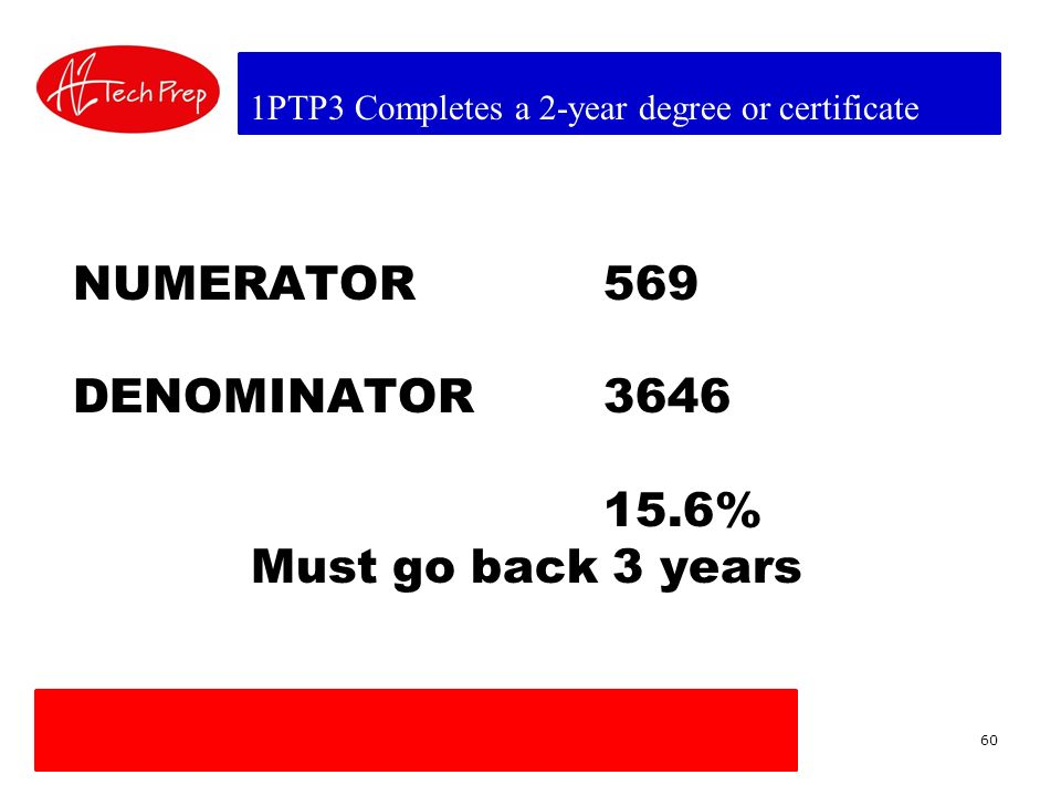 1PTP3 Completes a 2-year degree or certificate NUMERATOR569 DENOMINATOR3646 15.6% Must go back 3 years 60