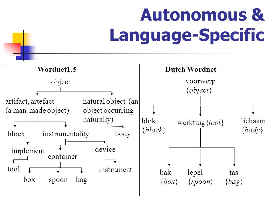 Autonomous & Language-Specific voorwerp {object} lepel {spoon} werktuig{tool} tas {bag} bak {box} blok {block} lichaam {body} Wordnet1.5Dutch Wordnet