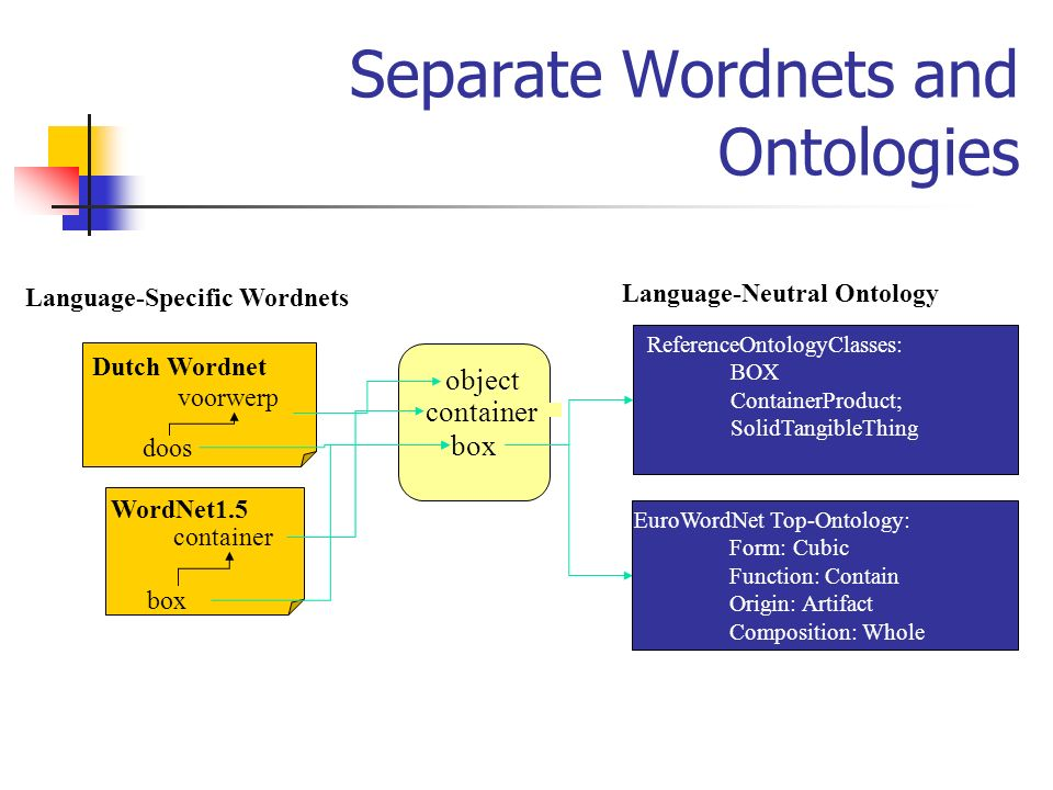 Separate Wordnets and Ontologies ReferenceOntologyClasses: BOX ContainerProduct; SolidTangibleThing Language-Neutral Ontology object box container box