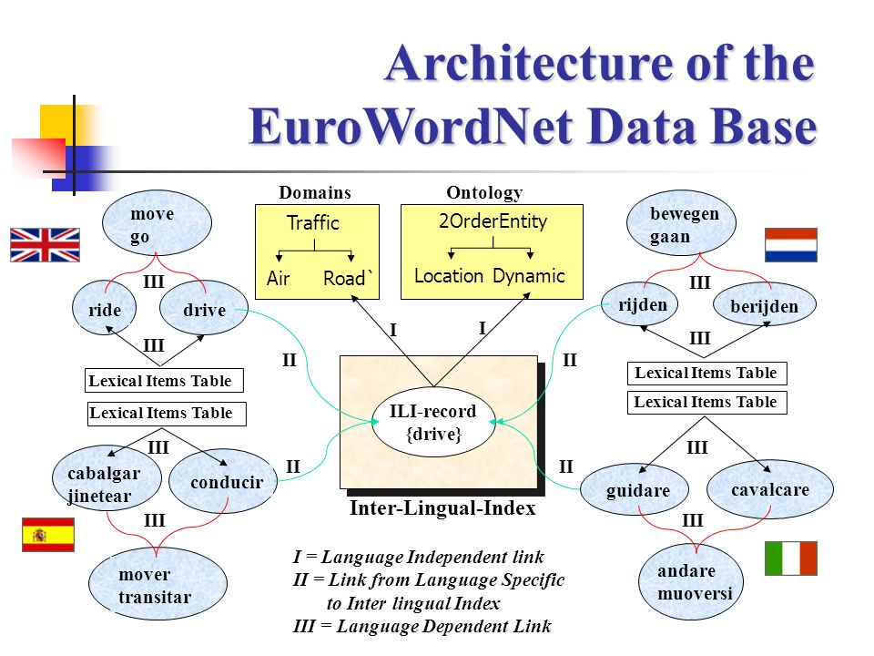 Architecture of the EuroWordNet Data Base I I = Language Independent link II = Link from Language Specific to Inter lingual Index III = Language Depen
