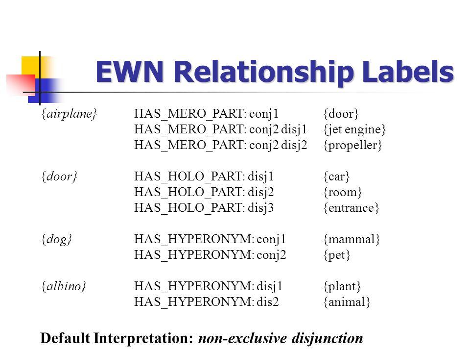 EWN Relationship Labels {airplane}HAS_MERO_PART: conj1 {door} HAS_MERO_PART: conj2 disj1{jet engine} HAS_MERO_PART: conj2 disj2{propeller} {door}HAS_H