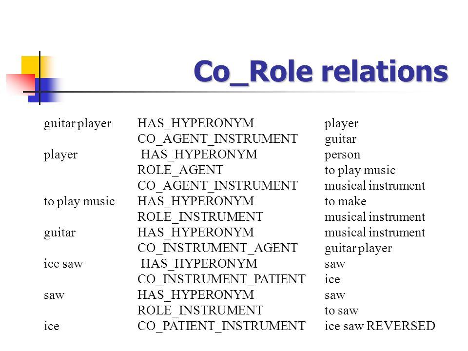 Co_Role relations guitar playerHAS_HYPERONYMplayer CO_AGENT_INSTRUMENTguitar player HAS_HYPERONYMperson ROLE_AGENTto play music CO_AGENT_INSTRUMENTmus