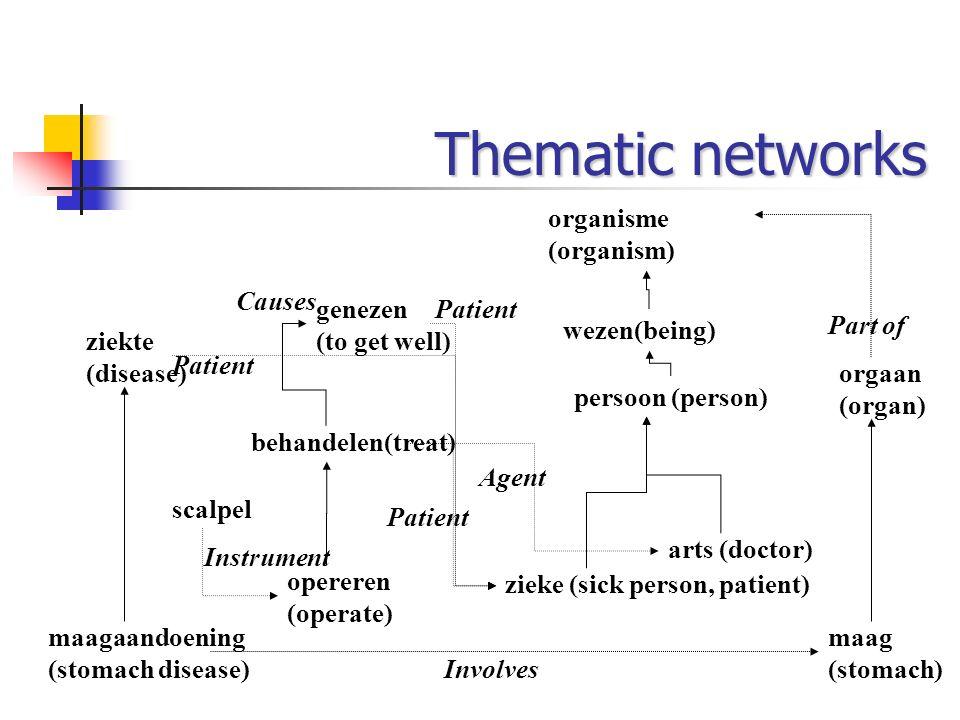 Thematic networks behandelen(treat) zieke (sick person, patient) genezen (to get well) arts (doctor) scalpel opereren (operate) persoon (person) wezen