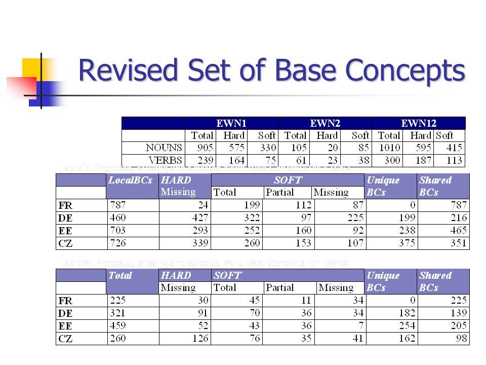 Revised Set of Base Concepts