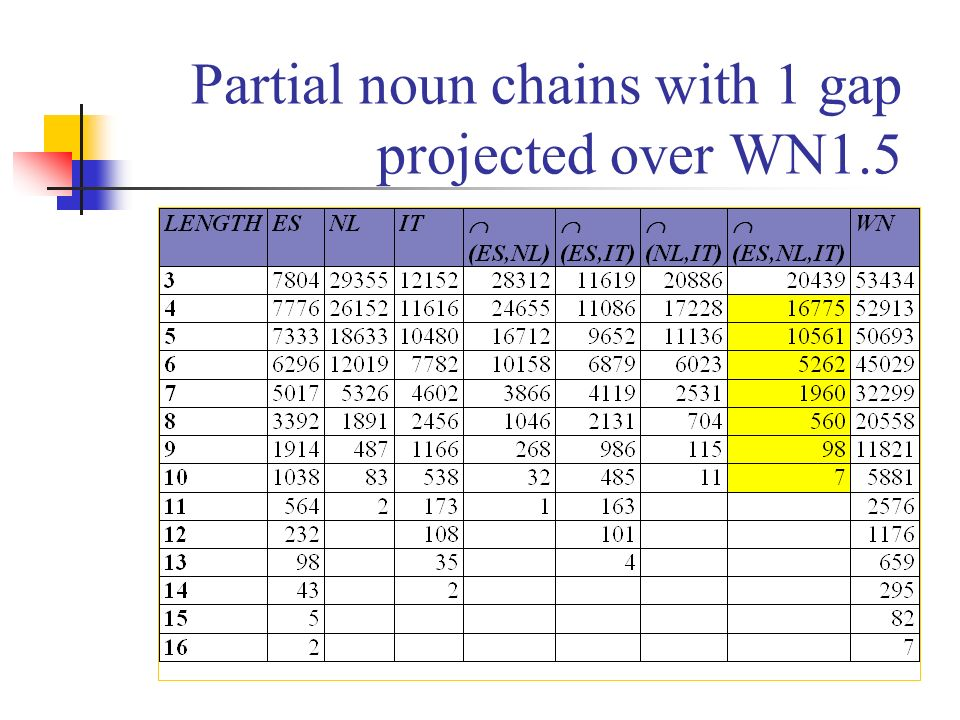 Partial noun chains with 1 gap projected over WN1.5