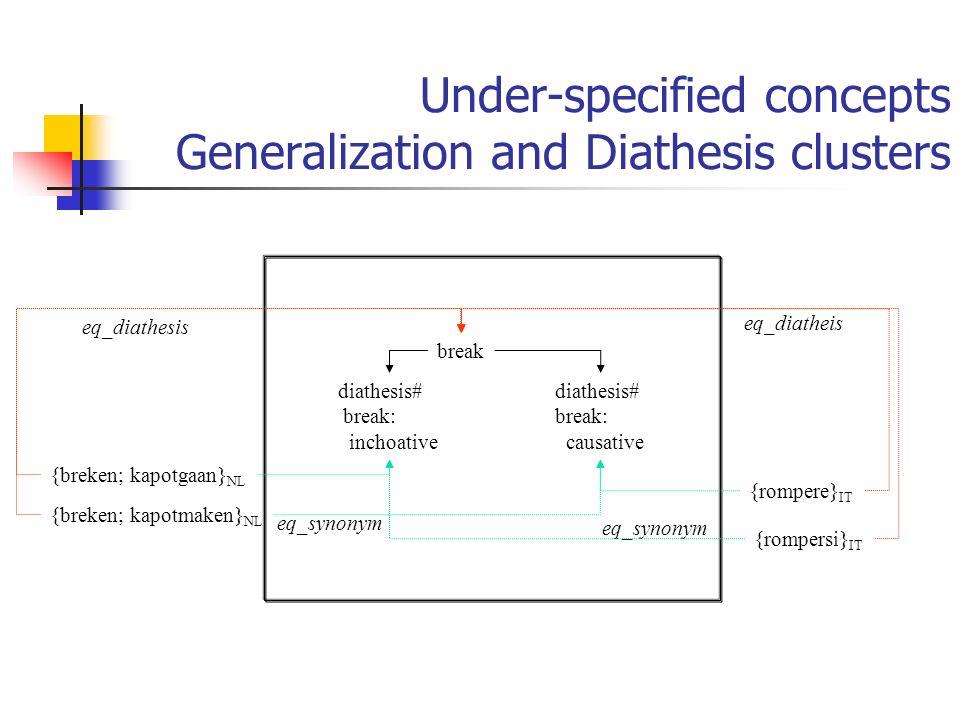 Under-specified concepts Generalization and Diathesis clusters break {rompere} IT diathesis# break: inchoative diathesis# break: causative {breken; ka