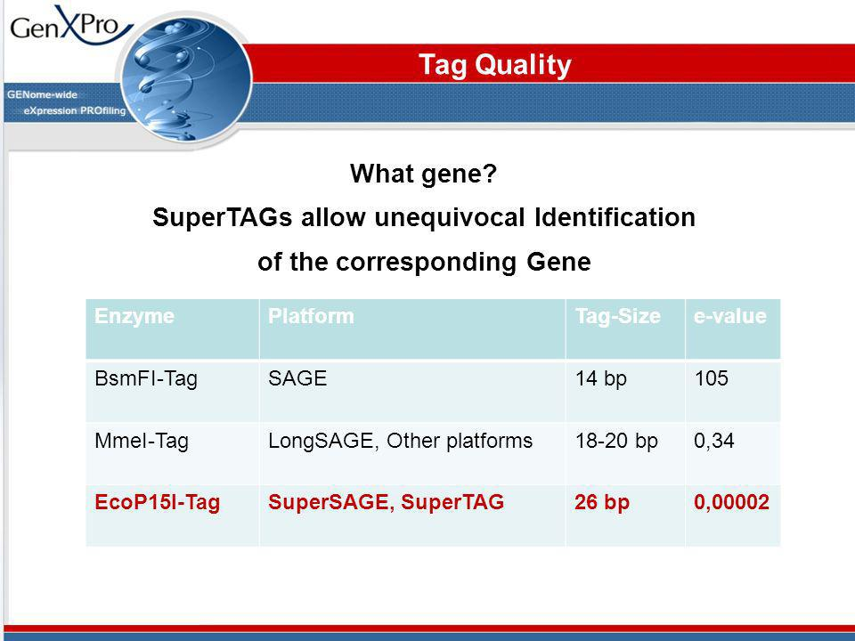 What gene? SuperTAGs allow unequivocal Identification of the corresponding Gene Tag Quality EnzymePlatformTag-Sizee-value BsmFI-TagSAGE14 bp105 MmeI-T