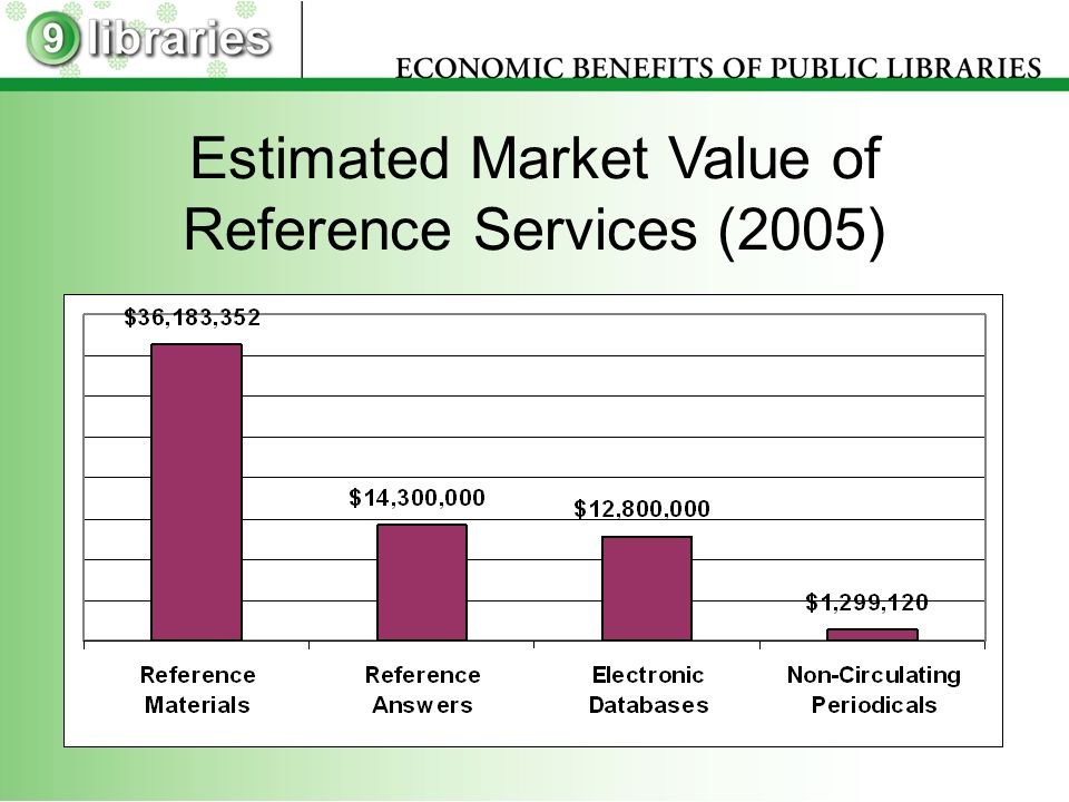 Estimated Market Value of Reference Services (2005)