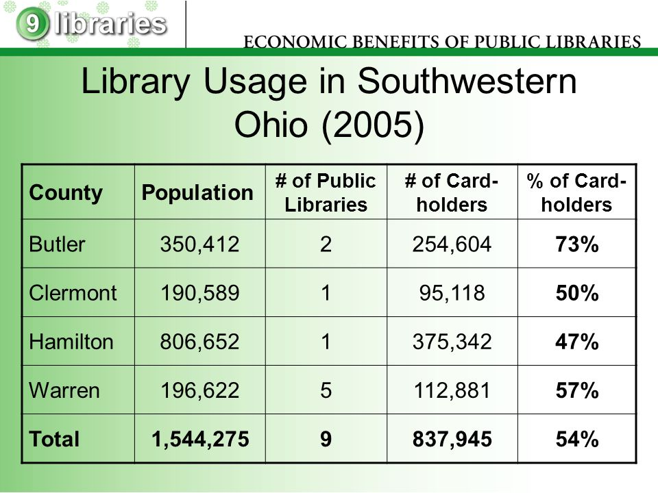 Library Usage in Southwestern Ohio (2005) CountyPopulation # of Public Libraries # of Card- holders % of Card- holders Butler350,4122254,60473% Clermont190,589195,11850% Hamilton806,6521375,34247% Warren196,6225112,88157% Total1,544,2759837,94554%