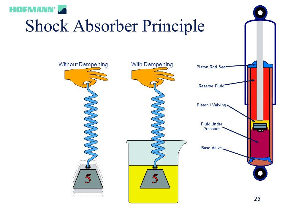 24 Shock Absorber Principle