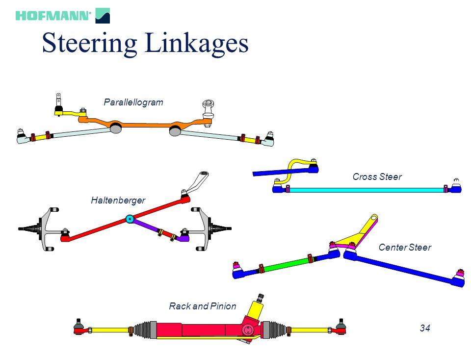35 Steering Gear Principle
