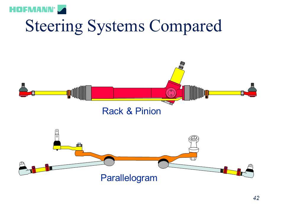 43 Rack & Pinion Principle Rack Pinion