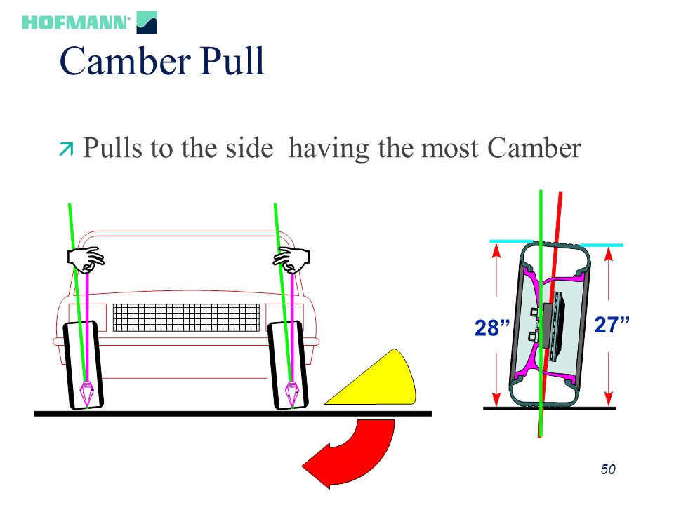 50 Camber Pull ä Pulls to the side having the most Camber 28 27