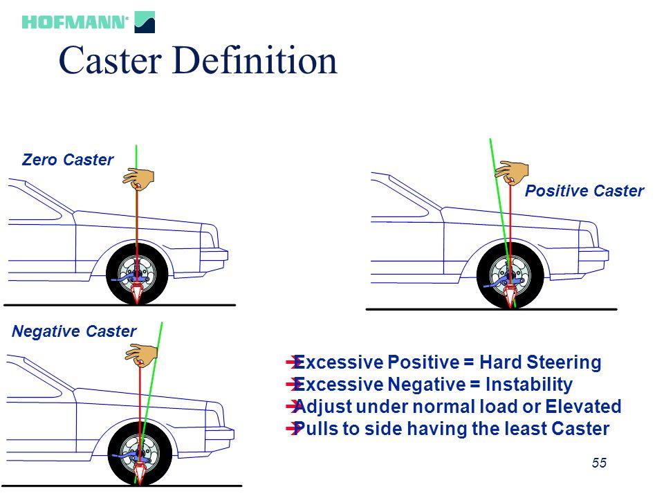 56 Caster Adjustment Methods