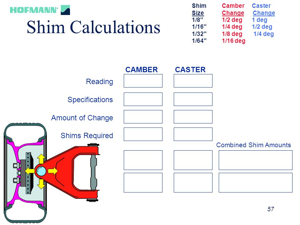 58 Shim Calculations Reading Specifications Amount of Change Shims Required CAMBER CASTER Combined Shim Amounts.5 0 -.5 1/8 out 1/8 3.5 0 out 1/8 ShimCamberCaster SizeChange Change 1/8 1/2 deg1 deg 1/16 1/4 deg1/2 deg 1/32 1/8 deg 1/4 deg 1/64 1/16 deg