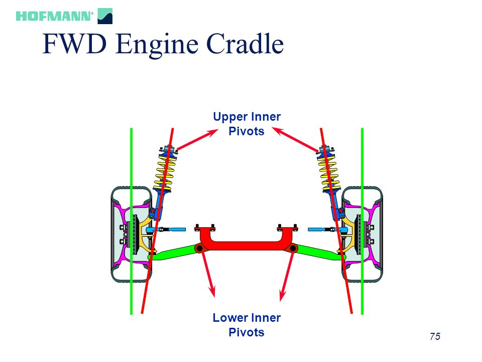 76 FWD Engine Cradle Camber is High SAI is Low Incld Angle is OK Camber is Low SAI is High Incld Angle is OK Cradle Shifted