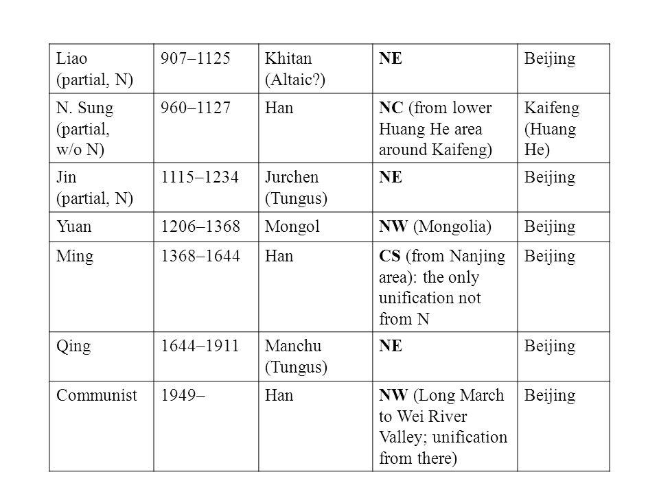 Liao (partial, N) 907–1125Khitan (Altaic ) NEBeijing N.