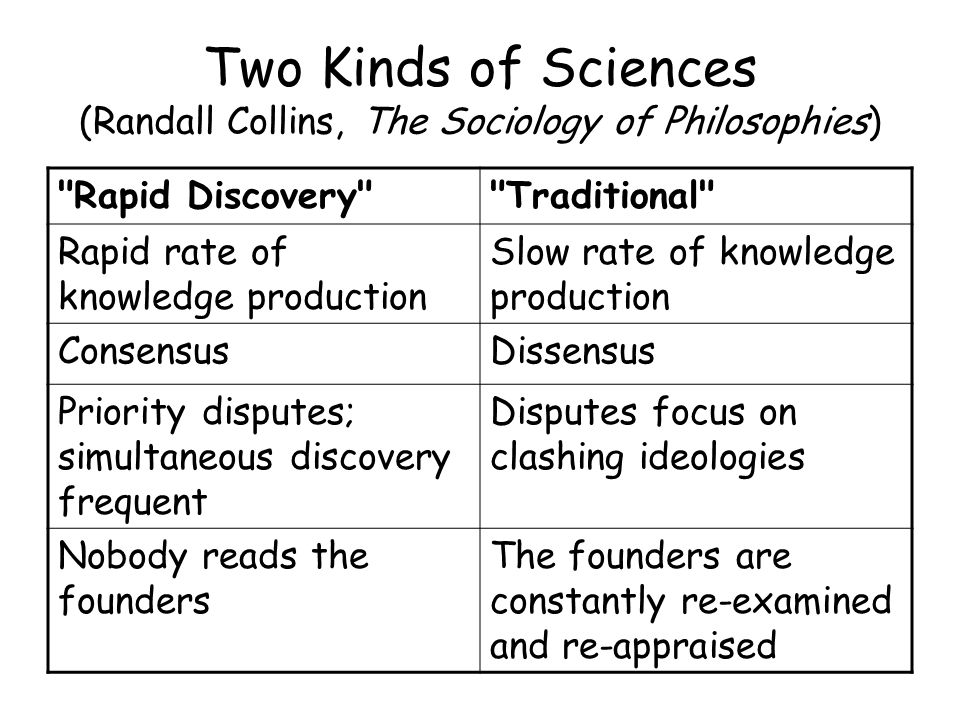 Two Kinds of Sciences (Randall Collins, The Sociology of Philosophies) Rapid Discovery Traditional Rapid rate of knowledge production Slow rate of knowledge production ConsensusDissensus Priority disputes; simultaneous discovery frequent Disputes focus on clashing ideologies Nobody reads the founders The founders are constantly re-examined and re-appraised