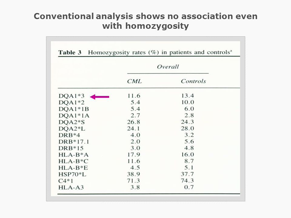 Conventional analysis shows no association even with homozygosity