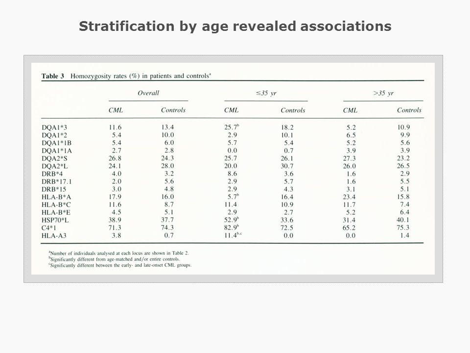 Stratification by age revealed associations
