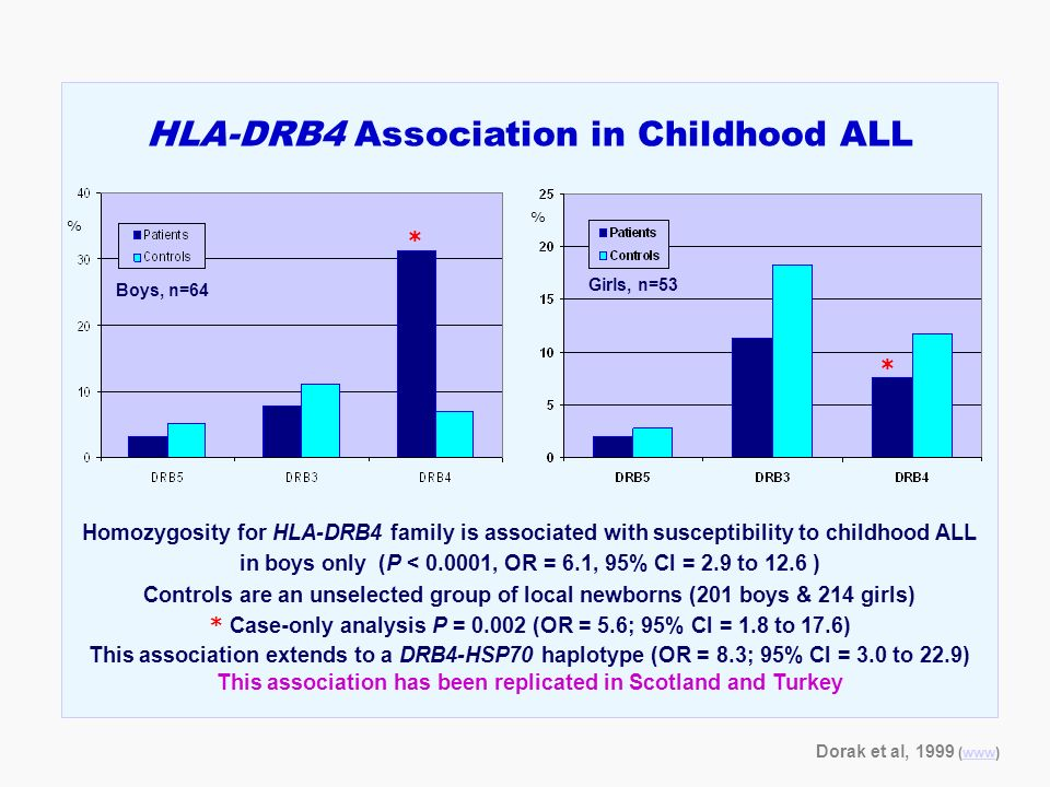 HLA-DRB4 Association in Childhood ALL Homozygosity for HLA-DRB4 family is associated with susceptibility to childhood ALL in boys only (P < 0.0001, OR