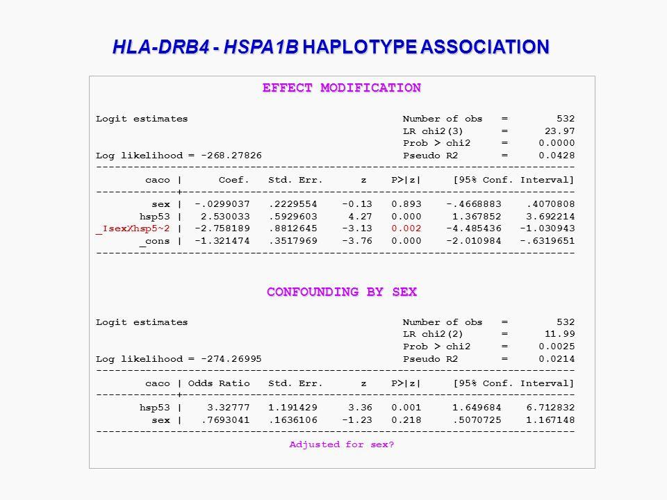 EFFECT MODIFICATION Logit estimates Number of obs = 532 LR chi2(3) = 23.97 Prob > chi2 = 0.0000 Log likelihood = -268.27826 Pseudo R2 = 0.0428 -------