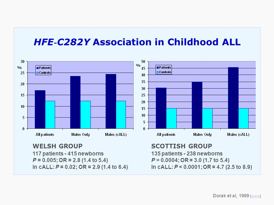 HFE - C282Y Association in Childhood ALL SCOTTISH GROUP 135 patients - 238 newborns P = 0.0004; OR = 3.0 (1.7 to 5.4) In cALL: P < 0.0001; OR = 4.7 (2