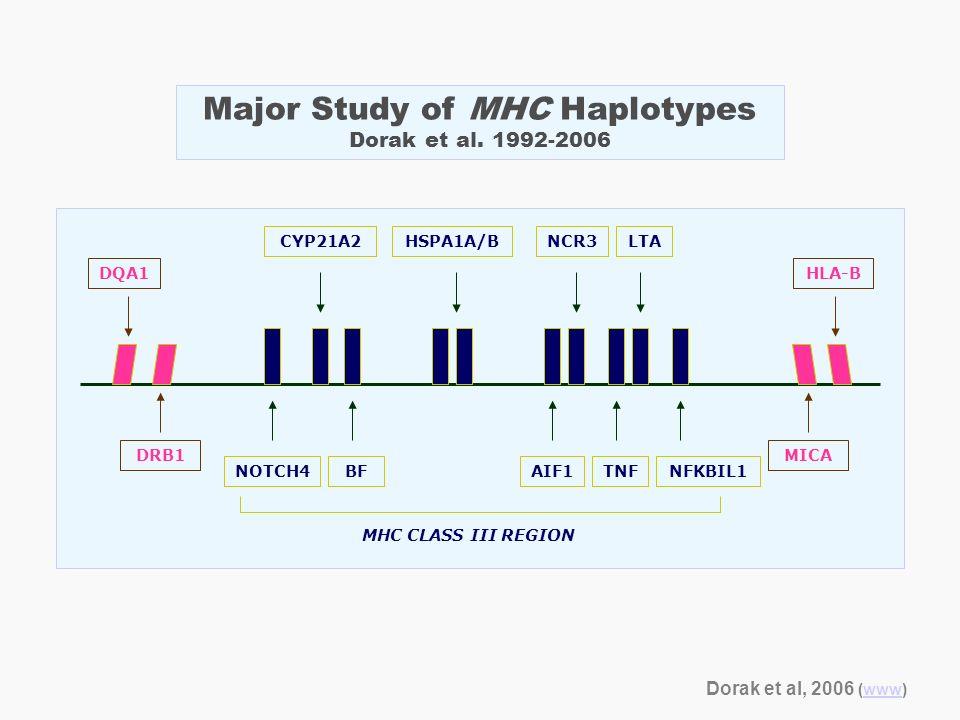 NOTCH4 CYP21A2 BF NCR3HSPA1A/B AIF1 LTA TNFNFKBIL1 MHC CLASS III REGION DRB1 DQA1HLA-B MICA Major Study of MHC Haplotypes Dorak et al. 1992-2006 Dorak
