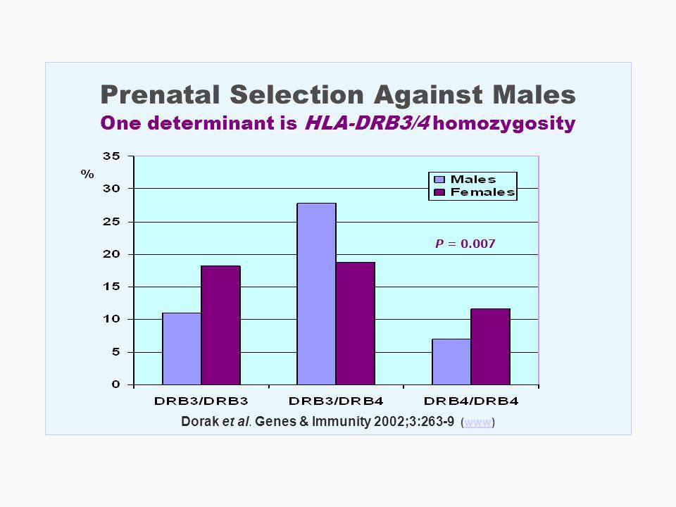 Prenatal Selection Against Males One determinant is HLA-DRB3/4 homozygosity Dorak et al. Genes & Immunity 2002;3:263-9 (www)www P = 0.007 %